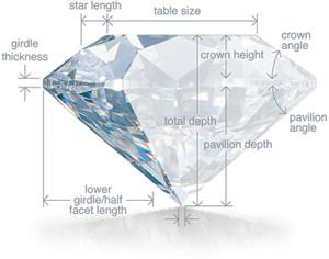 Anatomie eines Diamanten (Diagramm)