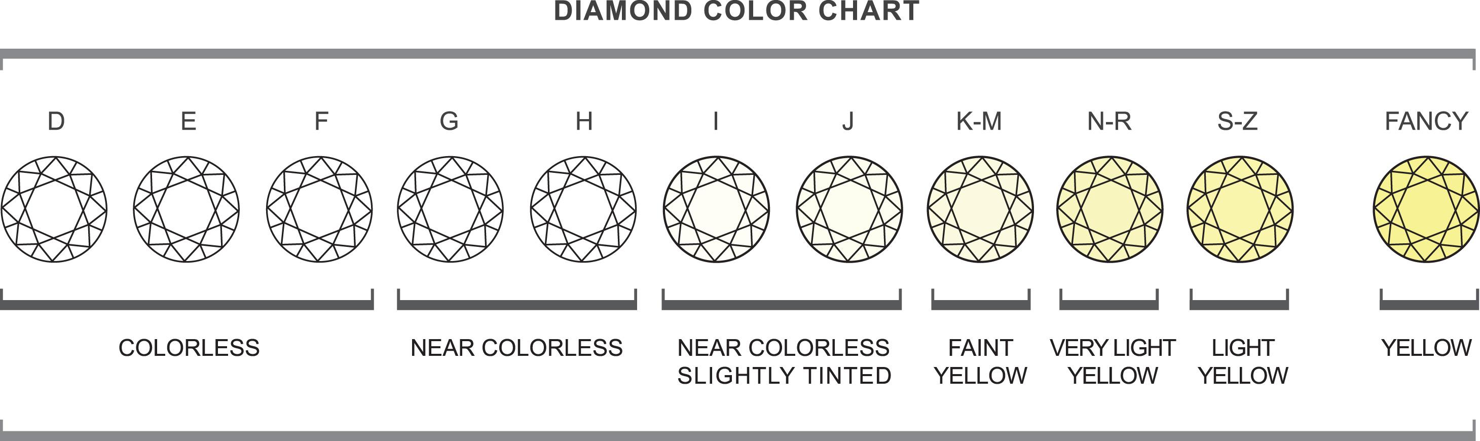 Farbtabelle für weiße Diamanten