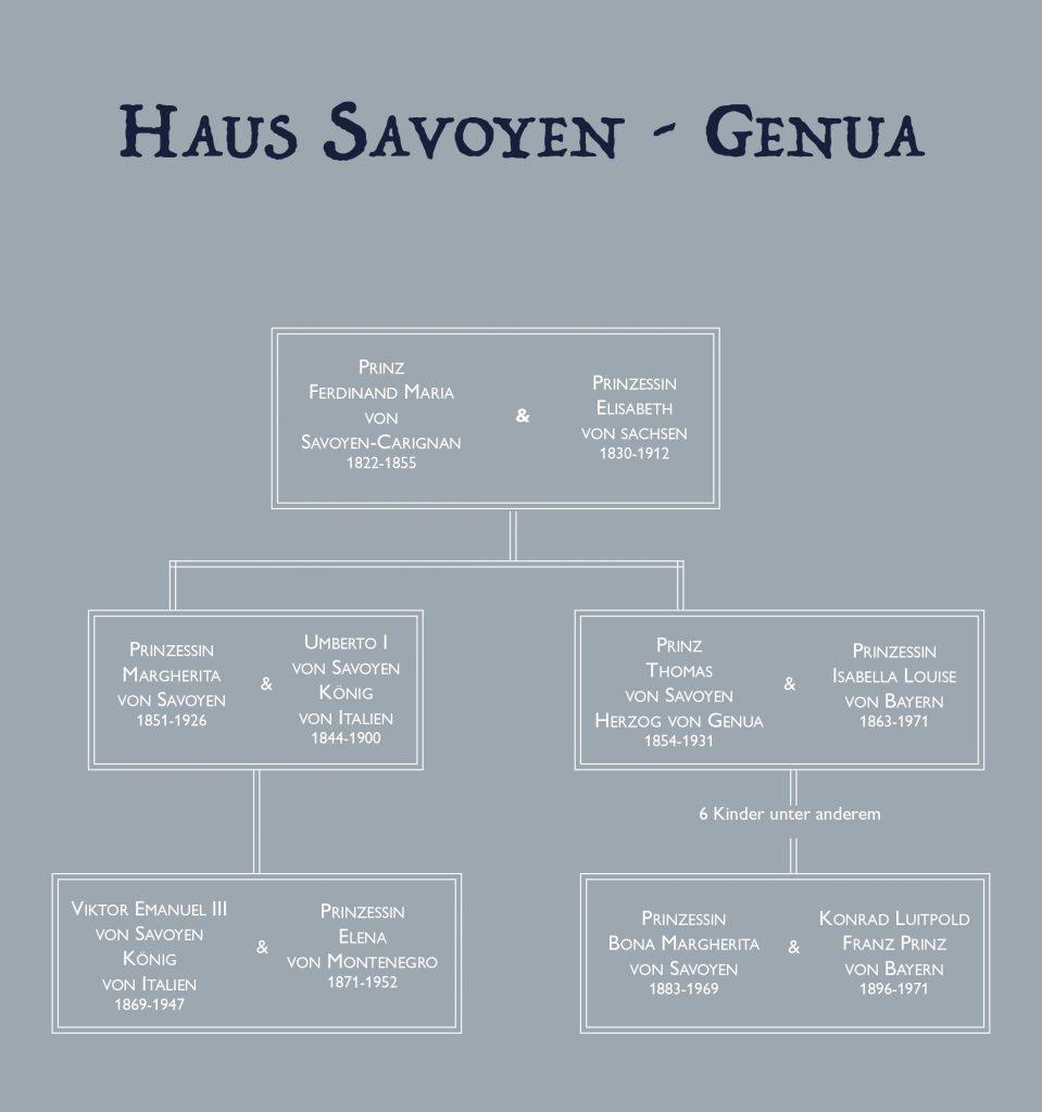 Stammbaum Haus Savoyen-Genua
